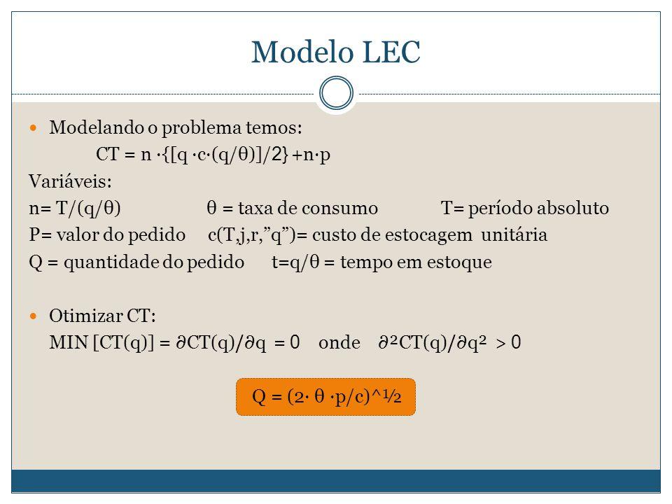 Modelo LEC Modelando o problema temos: CT = n ∙{[q ∙c∙(q/θ)]/2} +n∙p